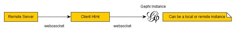 streamWebSocket